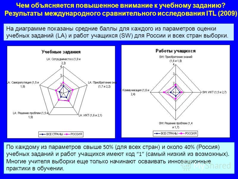 Чем объясняется повышенное внимание к учебному заданию? Результаты международного сравнительного исследования ITL (2009) На диаграмме показаны средние баллы для каждого из параметров оценки учебных заданий (LA) и работ учащихся (SW) для России и всех