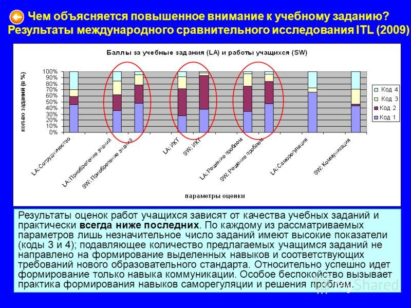 34 Россия: LA и SW баллы Результаты оценок работ учащихся зависят от качества учебных заданий и практически всегда ниже последних. По каждому из рассматриваемых параметров лишь незначительное число заданий имеют высокие показатели (коды 3 и 4); подав