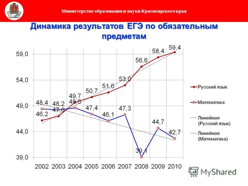 Министерство образования и науки Красноярского края Динамика результатов ЕГЭ по обязательным предметам