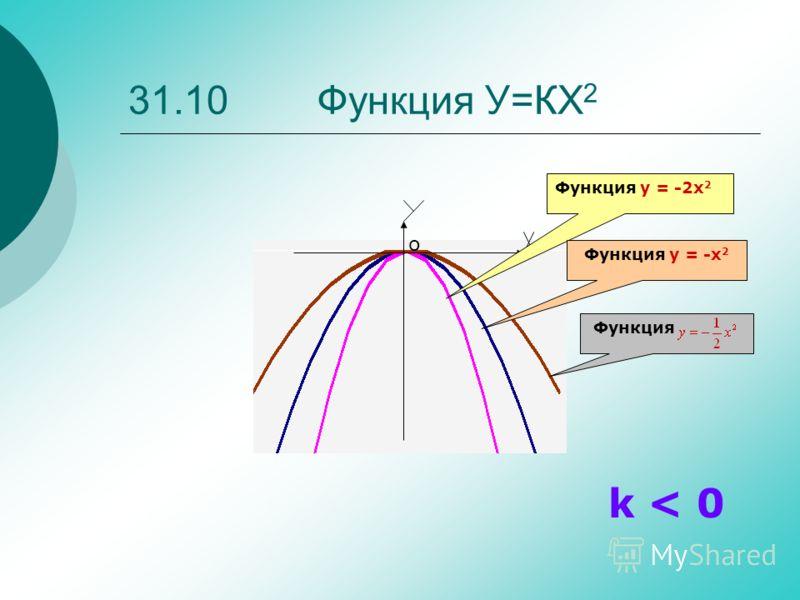 Функция y = -2x 2 Функция y = -x 2 Функция k < 0 о
