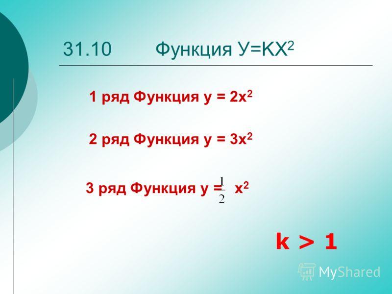 31.10 Функция У=KХ 2 k > 1 1 ряд Функция y = 2x 2 3 ряд Функция y = x 2 2 ряд Функция y = 3x 2