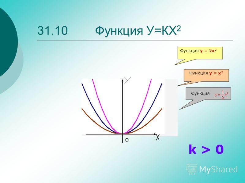 31.10 Функция У=КХ 2 Функция Функция y = x 2 Функция y = 2x 2 k > 0 о