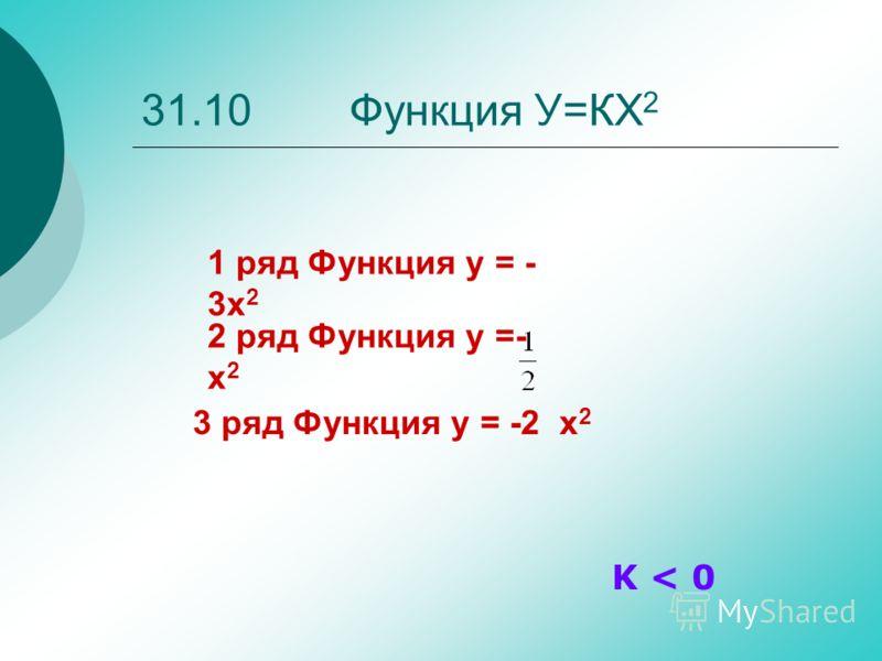 31.10 Функция У=КХ 2 K < 0 1 ряд Функция y = - 3x 2 3 ряд Функция y = -2 x 2 2 ряд Функция y =- x 2
