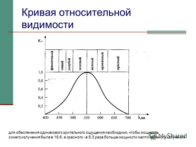 Кривая относительной видимости для обеспечения одинакового зрительного ощущения необходимо, чтобы мощность синего излучения была в 16,6, а красного - в 9,3 раза больше мощности желто-зеленого излучения