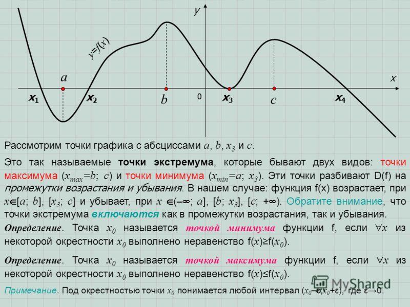 0 x y y=f(x)y=f(x) х4х4 х3х3 х2х2 х1х1 a bc Рассмотрим точки графика с абсциссами a, b, x 3 и c. Это так называемые точки экстремума, которые бывают двух видов: точки максимума ( x max =b; c ) и точки минимума ( x min =a; x 3 ). Эти точки разбивают D