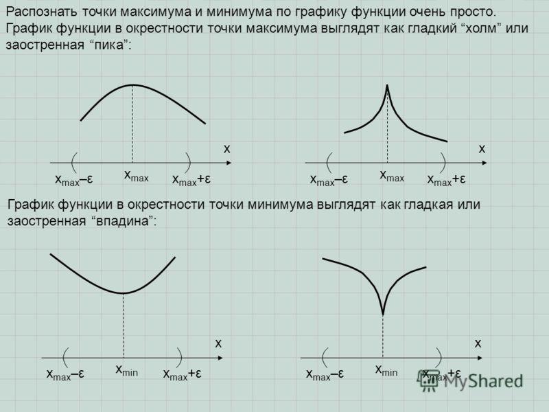 Распознать точки максимума и минимума по графику функции очень просто. График функции в окрестности точки максимума выглядят как гладкий холм или заостренная пика: x max x x График функции в окрестности точки минимума выглядят как гладкая или заостре