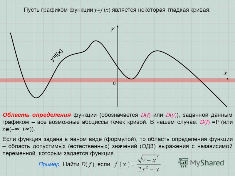 0 x y y=f(x) Пусть графиком функции y = f ( x ) является некоторая гладкая кривая: Область определения функции (обозначается D ( f ) или D ( y )), заданной данным графиком – все возможные абсциссы точек кривой. В нашем случае: D(f) = (или х ( ; + )).