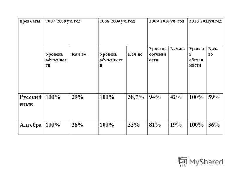 предметы2007-2008 уч. год2008-2009 уч. год2009-2010 уч. год2010-2011уч.год Уровень обученнос ти Кач-во.Уровень обученност и Кач-во Уровень обученн ости Кач-воУровен ь обучен ности Кач- во Русский язык 100%39%100%38,7%94%42%100%59% Алгебра100%26%100%3