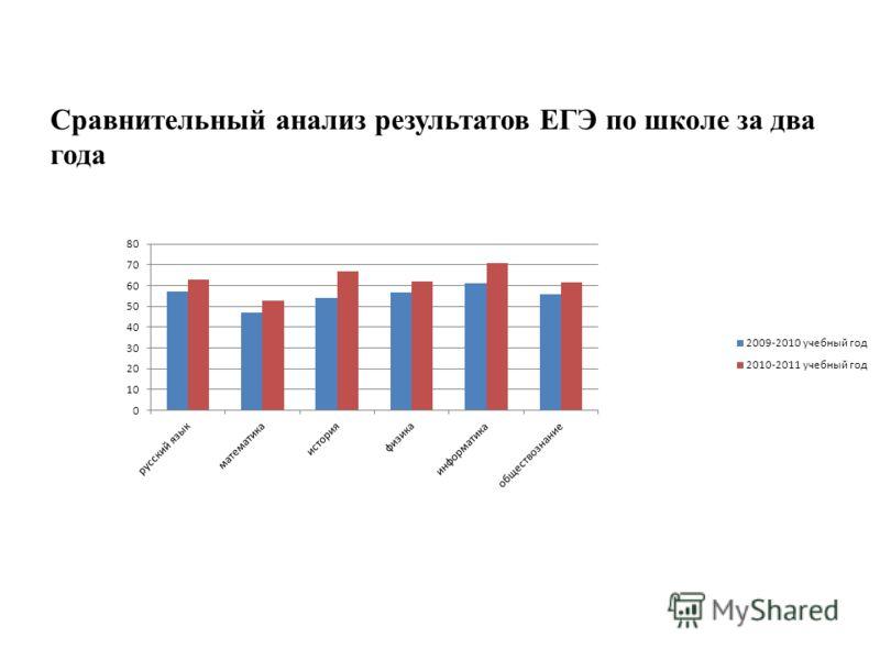 Сравнительный анализ результатов ЕГЭ по школе за два года