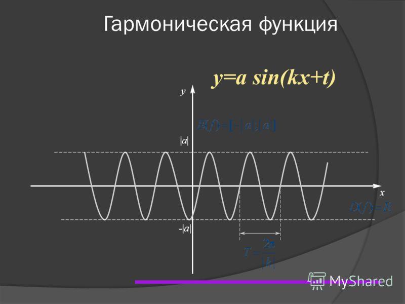 Гармоническая функция x y |a||a| -|a| y=a sin(kx+t)