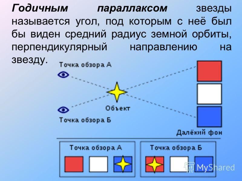 Годичным параллаксом звезды называется угол, под которым с неё был бы виден средний радиус земной орбиты, перпендикулярный направлению на звезду.