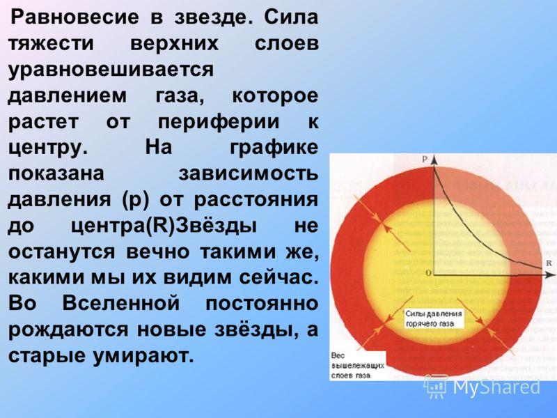 Равновесие в звезде. Сила тяжести верхних слоев уравновешивается давлением газа, которое растет от периферии к центру. На графике показана зависимость давления (p) от расстояния до центра(R)Звёзды не останутся вечно такими же, какими мы их видим сейч