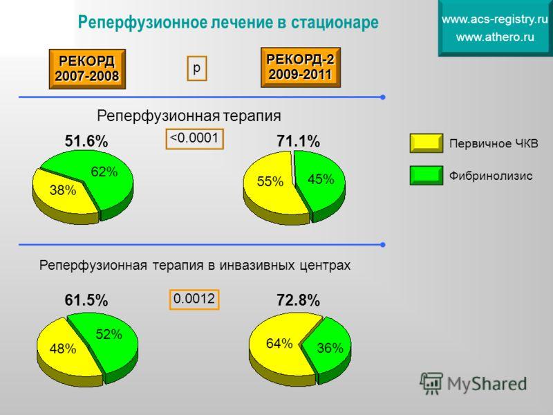 Реперфузионное лечение в стационаре www.acs-registry.ru www.athero.ru 51.6% 38%