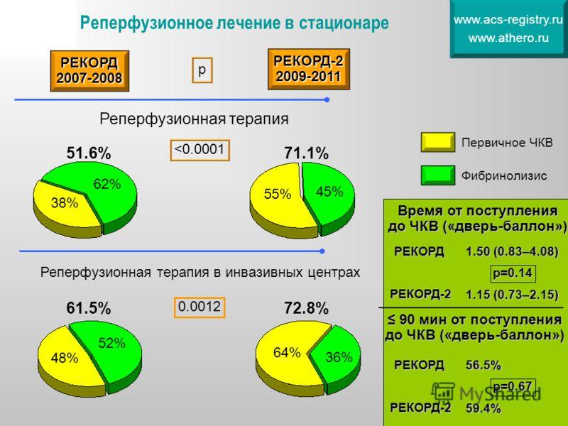 Реперфузионное лечение в стационаре www.acs-registry.ru www.athero.ru 51.6% 38% 62% 71.1% 55% 45% РЕКОРД2007-2008 РЕКОРД-22009-2011 р Реперфузионная терапия Первичное ЧКВ Фибринолизис 61.5% 48% 52% 72.8% 64% 36% Реперфузионная терапия в инвазивных це