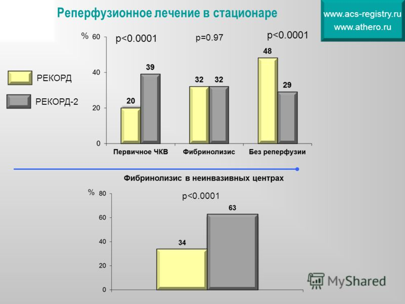 Реперфузионное лечение в стационаре www.acs-registry.ru www.athero.ru р