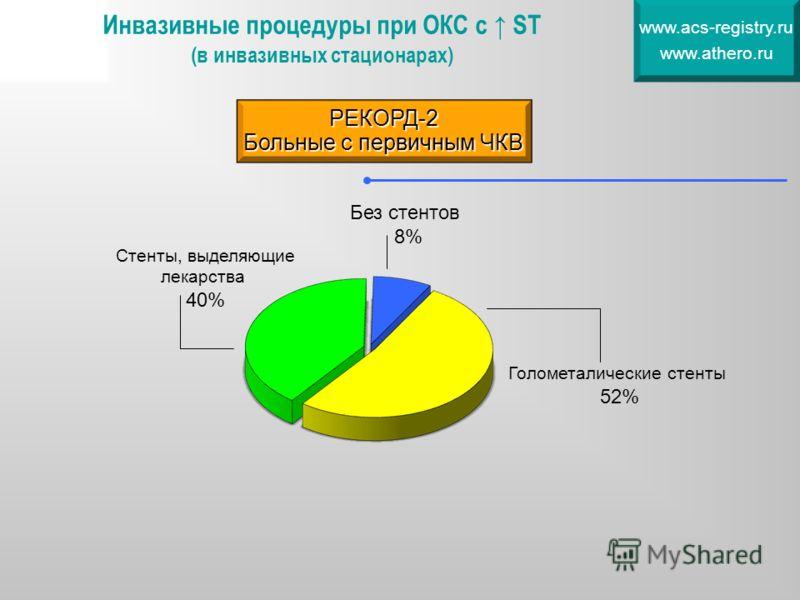 Инвазивные процедуры при ОКС с ST (в инвазивных стационарах) www.acs-registry.ru www.athero.ru Голометалические стенты 52% Стенты, выделяющие лекарства 40% Без стентов 8% РЕКОРД-2 Больные с первичным ЧКВ