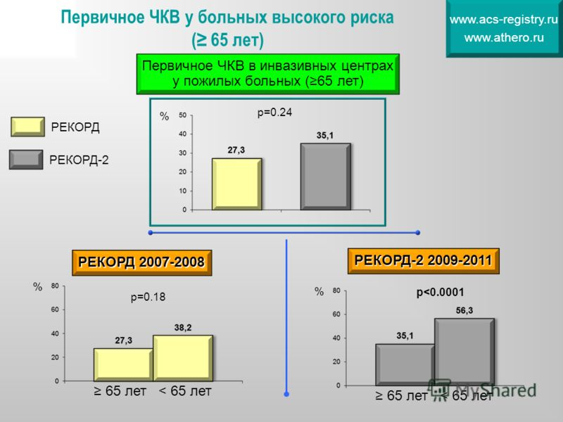 Первичное ЧКВ у больных высокого риска ( 65 лет) www.acs-registry.ru www.athero.ru % % р=0.18 65 лет< 65 лет РЕКОРД 2007-2008 % р