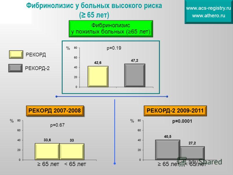 Фибринолизис у больных высокого риска ( 65 лет) www.acs-registry.ru www.athero.ru % % р=0.67 65 лет< 65 лет РЕКОРД 2007-2008 % р=0.0001 65 лет< 65 лет РЕКОРД-2 2009-2011 Фибринолизис у пожилых больных (65 лет) р=0.19 РЕКОРД РЕКОРД-2