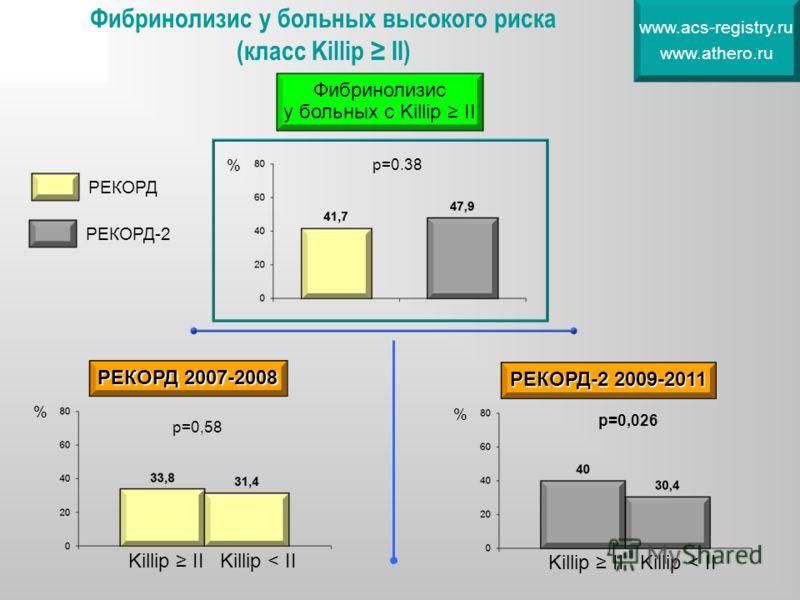 Фибринолизис у больных высокого риска (класс Killip II) www.acs-registry.ru www.athero.ru РЕКОРД РЕКОРД-2 % % р=0,58 Killip IIKillip < II РЕКОРД 2007-2008 % р=0,026 Killip IIKillip < II РЕКОРД-2 2009-2011 Фибринолизис у больных с Killip II р=0.38