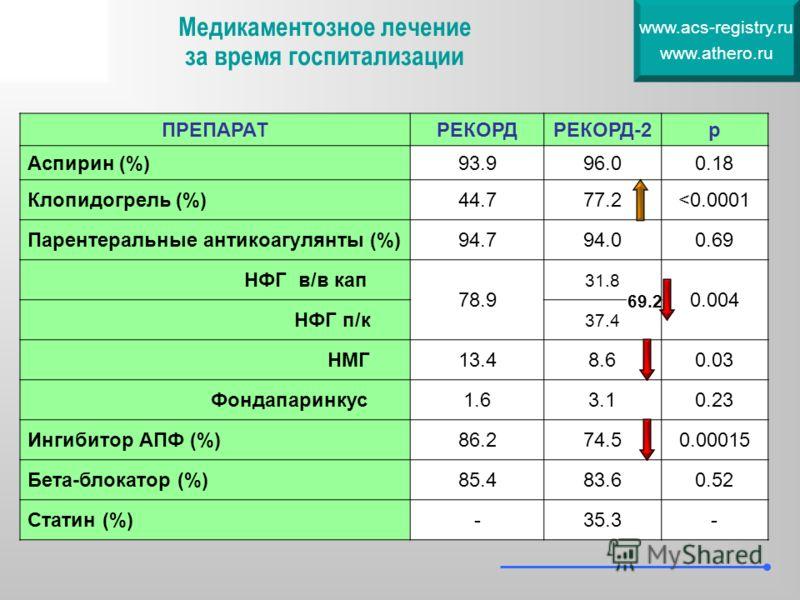 ПРЕПАРАТРЕКОРДРЕКОРД-2р Аспирин (%)93.996.00.18 Клопидогрель (%)44.777.2