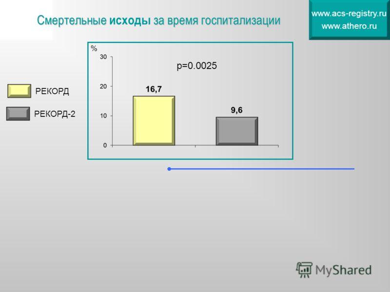 Смертельные за время госпитализации Смертельные исходы за время госпитализации www.acs-registry.ru www.athero.ru % р=0.0025 РЕКОРД РЕКОРД-2