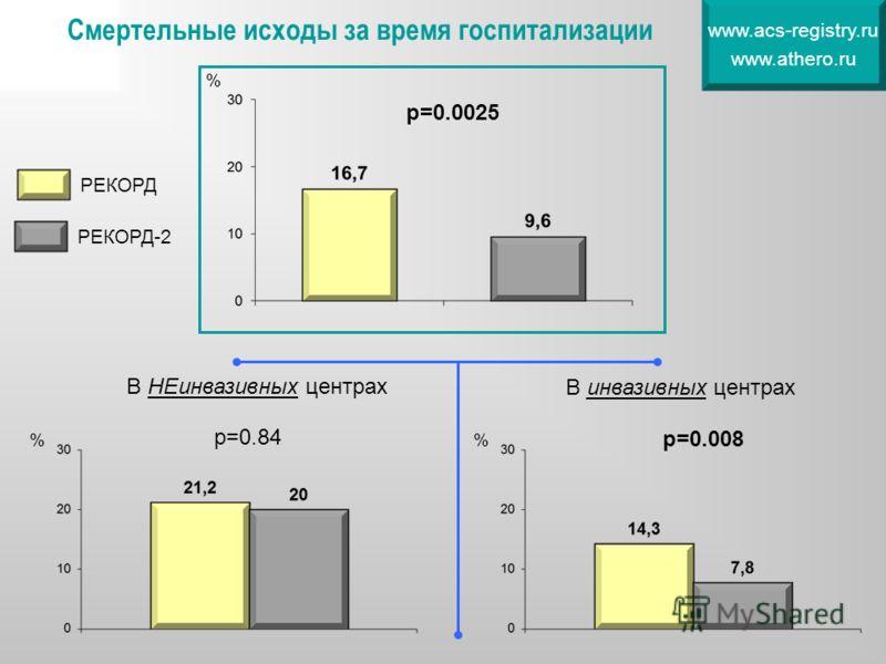 Смертельные исходы за время госпитализации www.acs-registry.ru www.athero.ru % р=0.0025 % В НЕинвазивных центрах В инвазивных центрах р=0.84 р=0.008 РЕКОРД РЕКОРД-2