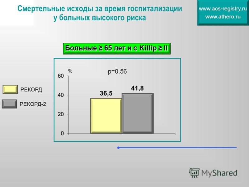 Смертельные исходы за время госпитализации у больных высокого риска www.acs-registry.ru www.athero.ru РЕКОРД РЕКОРД-2 % Больные 65 лет и с Killip II р=0.56