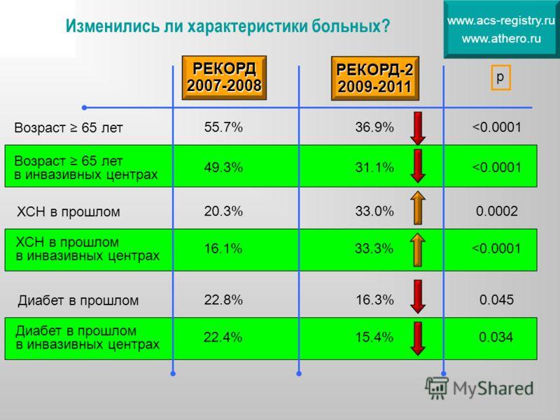 Изменились ли характеристики больных? РЕКОРД2007-2008 РЕКОРД-22009-2011 Возраст 65 лет 55.7%36.9%