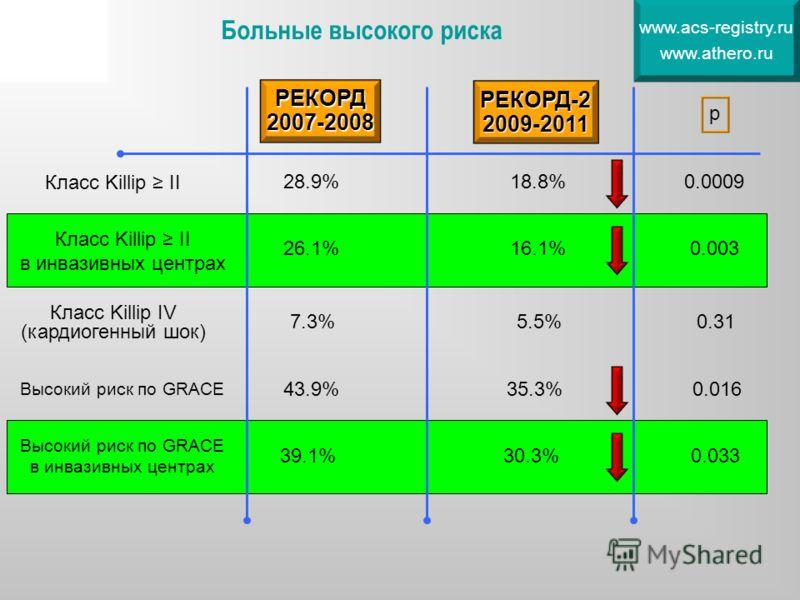 Больные высокого риска РЕКОРД2007-2008 РЕКОРД-22009-2011 Класс Killip II р Высокий риск по GRACE 0.033 0.016 Класс Killip II в инвазивных центрах 28.9%18.8% 0.003 0.0009 26.1%16.1% Высокий риск по GRACE в инвазивных центрах 43.9%35.3% 39.1%30.3% Клас