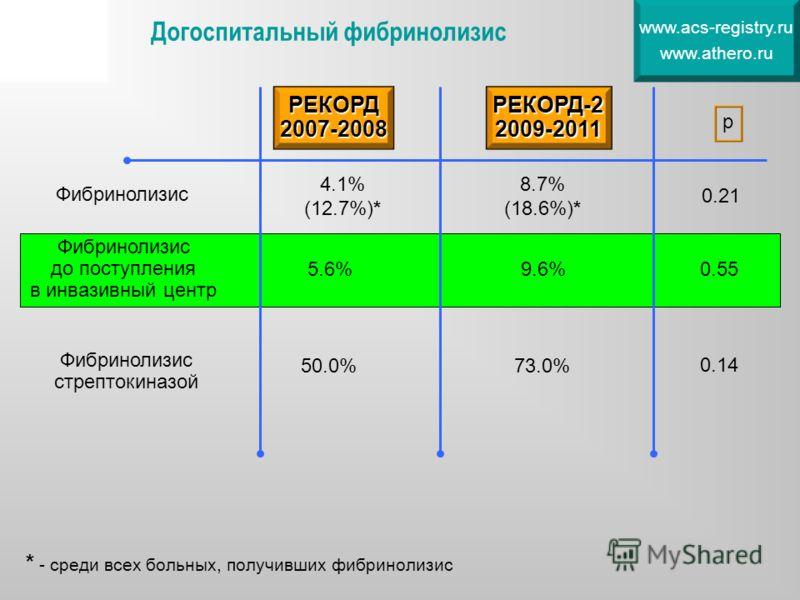 Фибринолизис 4.1% (12.7%)* 8.7% (18.6%)* 0.21 Фибринолизис до поступления в инвазивный центр 5.6%9.6%0.55 Фибринолизис стрептокиназой 50.0%73.0% 0.14 Догоспитальный фибринолизис www.acs-registry.ru www.athero.ru * - среди всех больных, получивших фиб