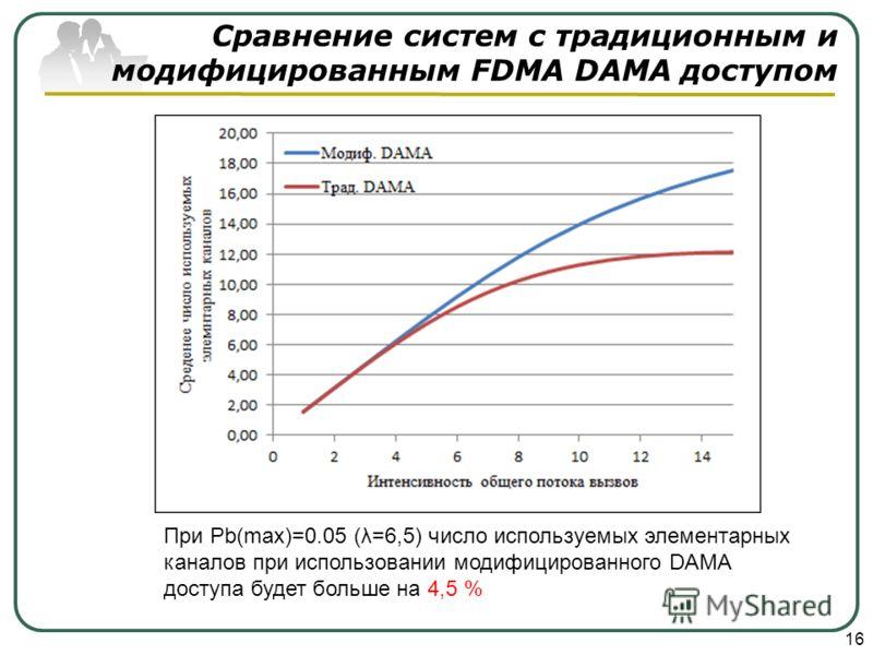 16 Сравнение систем с традиционным и модифицированным FDMA DAMA доступом При Pb(max)=0.05 (λ=6,5) число используемых элементарных каналов при использовании модифицированного DAMA доступа будет больше на 4,5 %