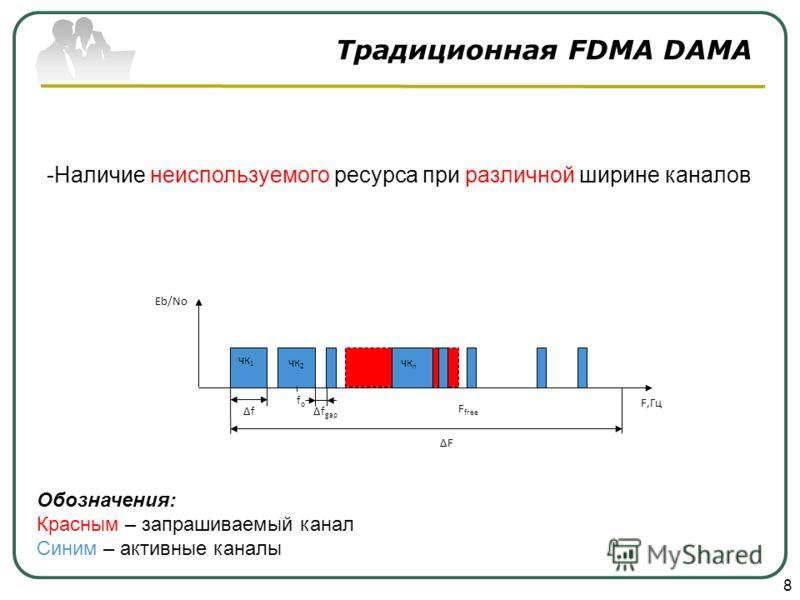 Традиционная FDMA DAMA 8 F free F fofo f gap f F,Гц Eb/No ЧК 1 ЧК 2 ЧК n Обозначения: Красным – запрашиваемый канал Синим – активные каналы -Наличие неиспользуемого ресурса при различной ширине каналов
