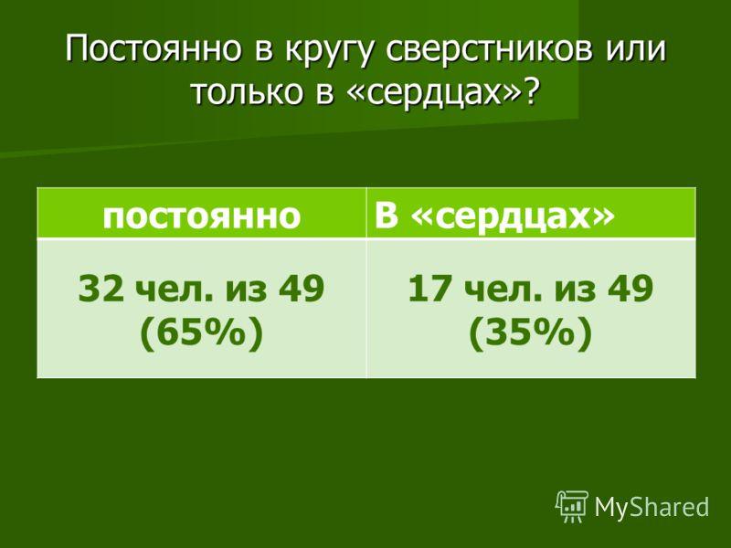 Постоянно в кругу сверстников или только в «сердцах»? постоянноВ «сердцах» 32 чел. из 49 (65%) 17 чел. из 49 (35%)