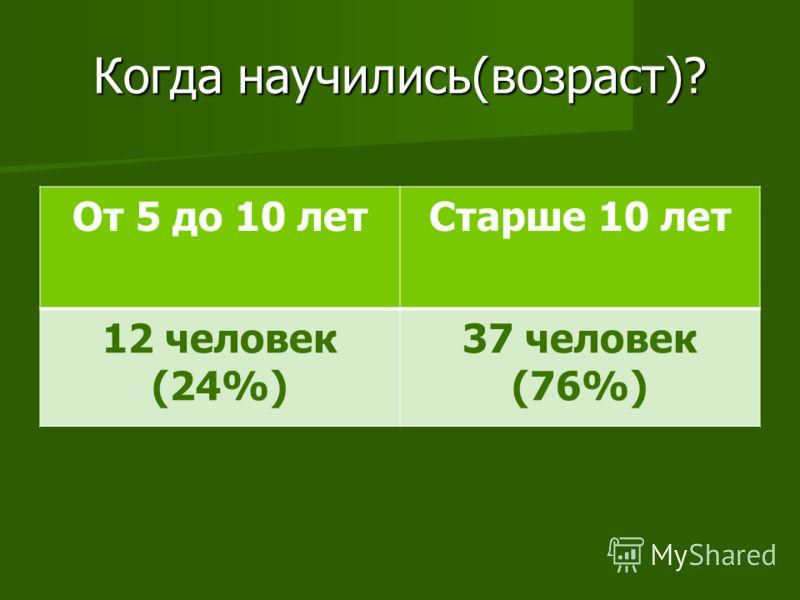 Когда научились(возраст)? От 5 до 10 летСтарше 10 лет 12 человек (24%) 37 человек (76%)