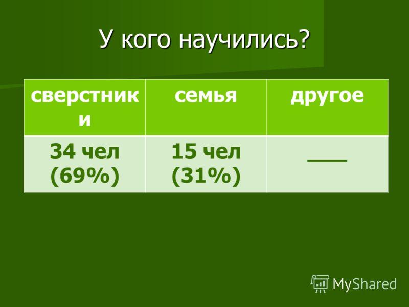 У кого научились? сверстник и семьядругое 34 чел (69%) 15 чел (31%) ___