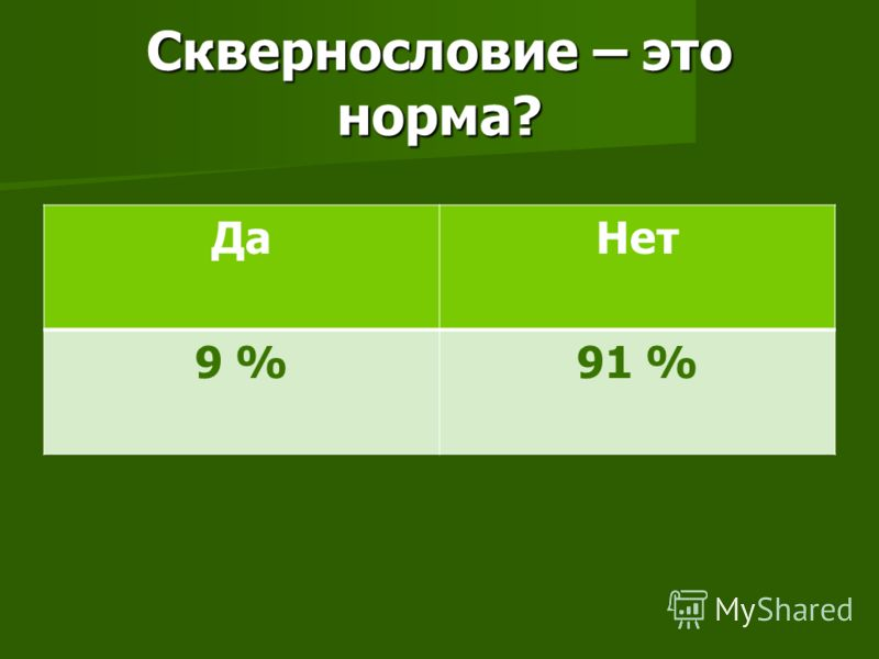 Сквернословие – это норма? ДаНет 9 %91 %