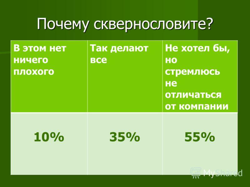 Почему сквернословите? В этом нет ничего плохого Так делают все Не хотел бы, но стремлюсь не отличаться от компании 10%35%55%