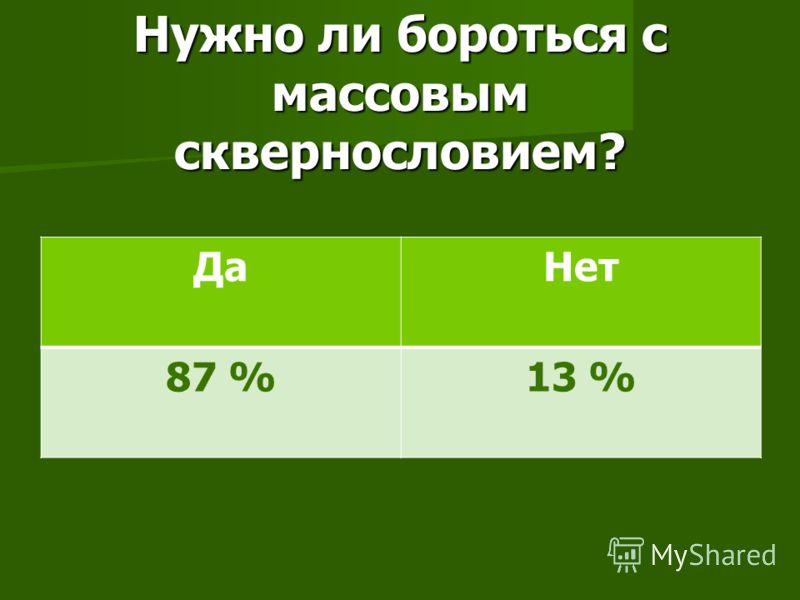 Нужно ли бороться с массовым сквернословием? ДаНет 87 %13 %