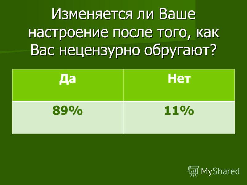 Изменяется ли Ваше настроение после того, как Вас нецензурно обругают? ДаНет 89%11%