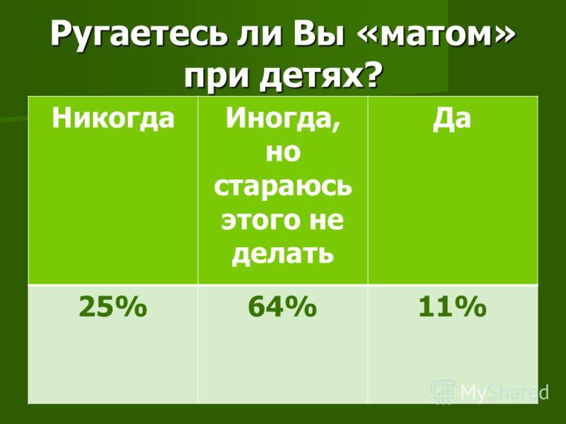 Ругаетесь ли Вы «матом» при детях? НикогдаИногда, но стараюсь этого не делать Да 25%64%11%
