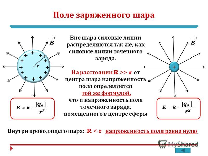 Поле заряженного шара + + + + + + + + + + + + + Е Е Вне шара силовые линии распределяются так же, как силовые линии точечного заряда. На расстоянии R >> r от центра шара напряженность поля определяется той же формулой, что и напряженность поля точечн