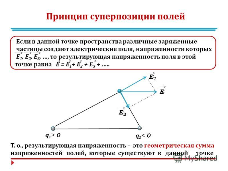 Принцип суперпозиции полей Если в данной точке пространства различные заряженные частицы создают электрические поля, напряженности которых Е 1, Е 2, Е 3, …, то результирующая напряженность поля в этой точке равна Е = Е 1 + Е 2 + Е 3 + ….. q 1 > 0 q 2