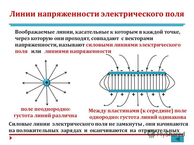 Линии напряженности электрического поля Воображаемые линии, касательные к которым в каждой точке, через которую они проходят, совпадают с векторами напряженности, называют силовыми линиями электрического поля или линиями напряженности + ++++++ - ----
