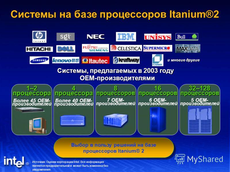 Системы на базе процессоров Itanium®2 Источник: Оценки корпорации Intel. Вся информация является предварительной и может быть изменена без уведомления. 1–2 процессора Более 45 OEM- производителей 4 процессора Более 40 OEM- производителей 8 процессоро