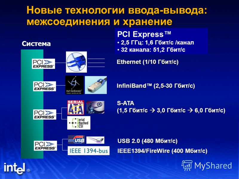 USB 2.0 (480 Мбит/с) IEEE1394/FireWire (400 Мбит/с) S-ATA (1,5 Гбит/с 3,0 Гбит/с 6,0 Гбит/с) PCI Express 2,5 ГГц: 1,6 Гбит/с /канал 32 канала: 51,2 Гбит/с Система Ethernet (1/10 Гбит/с) InfiniBand (2,5-30 Гбит/с) Новые технологии ввода-вывода: межсое