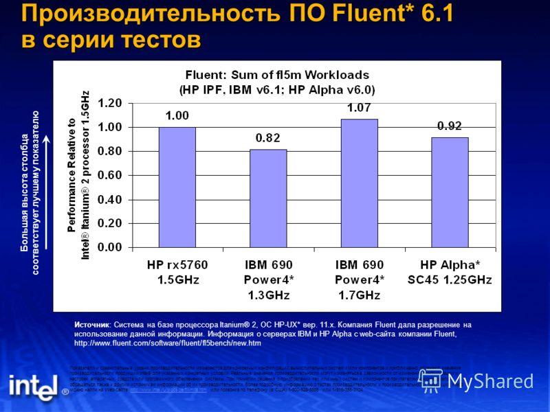 Производительность ПО Fluent* 6.1 в серии тестов Источник: Система на базе процессора Itanium® 2, ОС HP-UX* вер. 11.x. Компания Fluent дала разрешение на использование данной информации. Информация о серверах IBM и HP Alpha с web-сайта компании Fluen