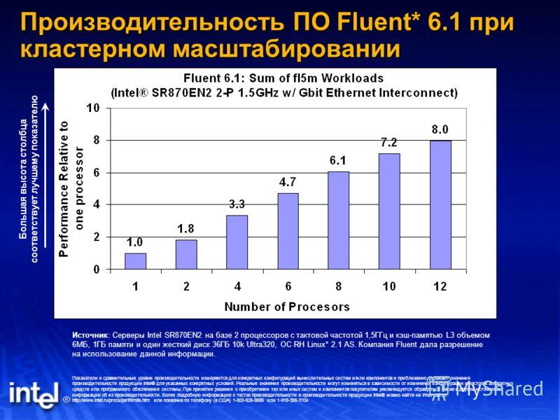 Производительность ПО Fluent* 6.1 при кластерном масштабировании Показатели и сравнительные уровни производительности измеряются для конкретных конфигураций вычислительных систем и/или компонентов и приближенно отражают значения производительности пр