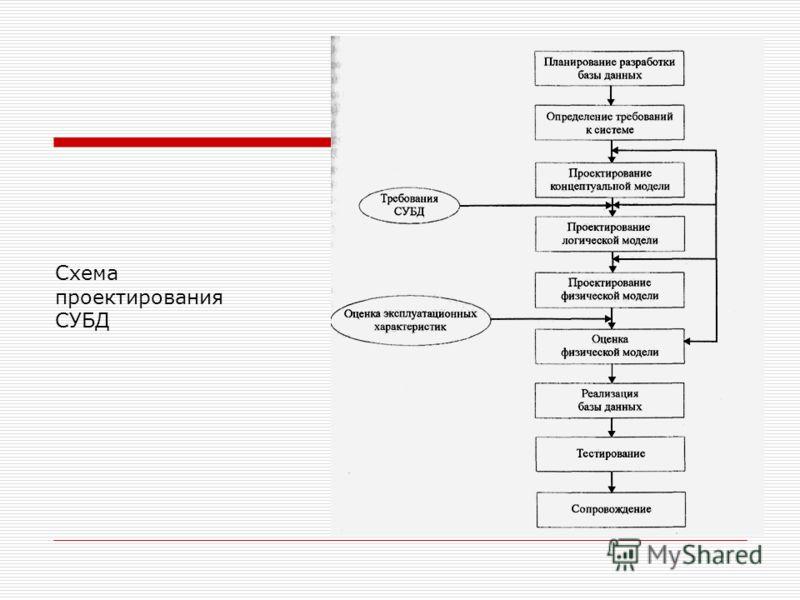 Схема проектирования СУБД