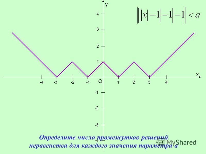 y x O 1 1 -2-3-4234 -2 -3 -4 2 3 4 Определите число промежутков решений неравенства для каждого значения параметра a