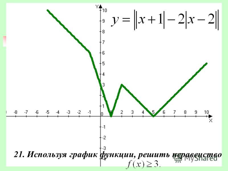 21. Используя график функции, решить неравенство